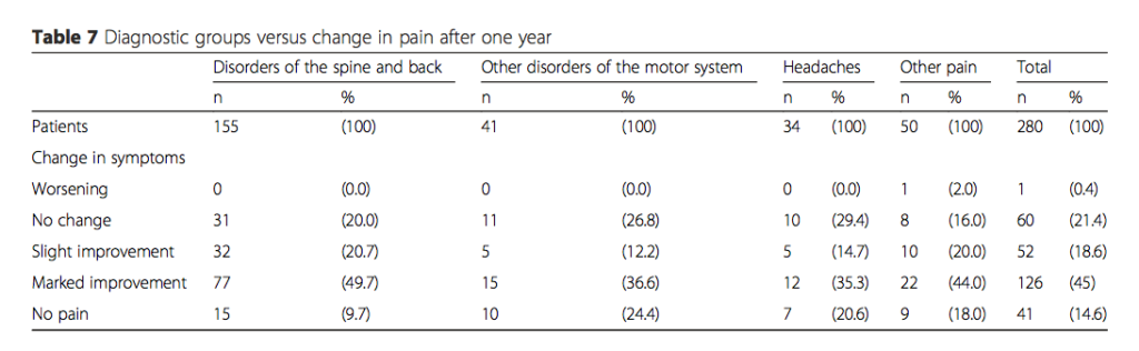 change in pain with neural therapy